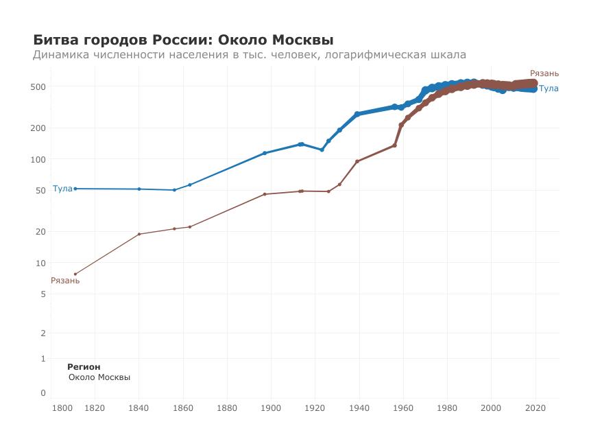 Okolo-Moskvy