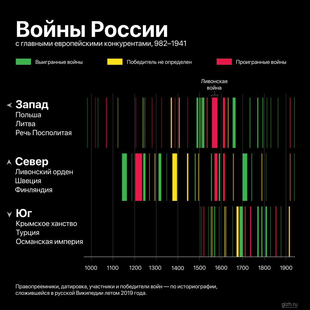 Хронология русско-шведских, -польских и -турецких войн