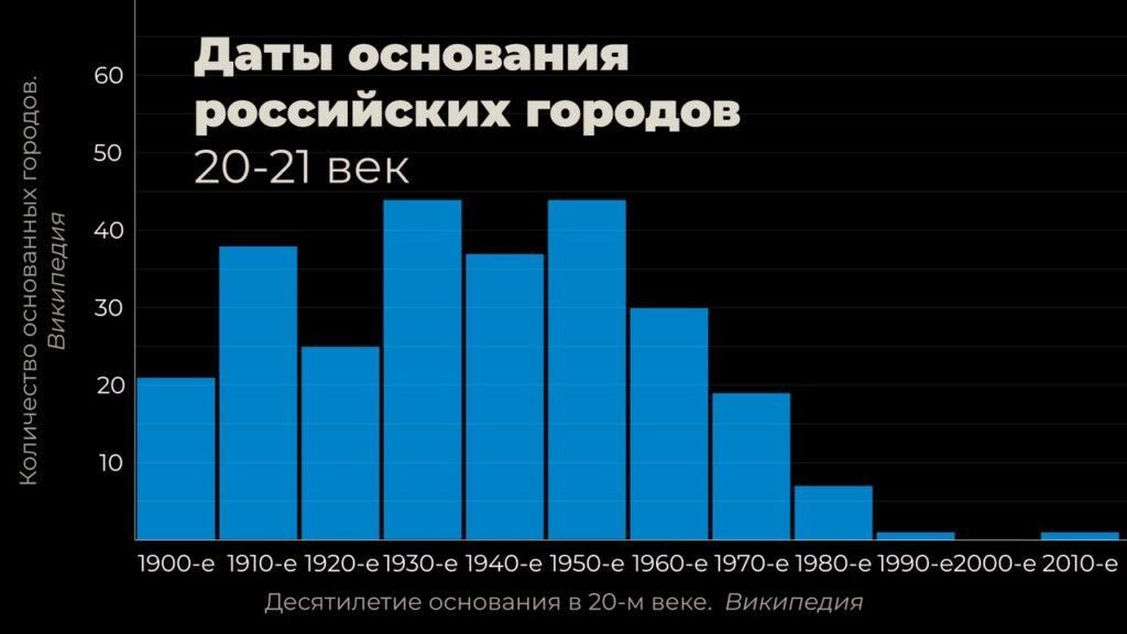 График: города России по дате основания (20 век)