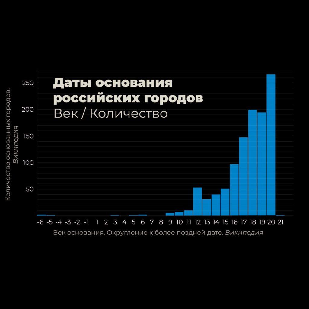 Распределение городов России по времени основания