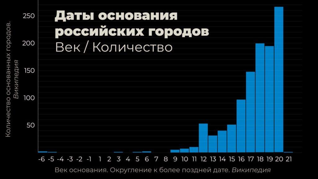 График: города России по дате основания