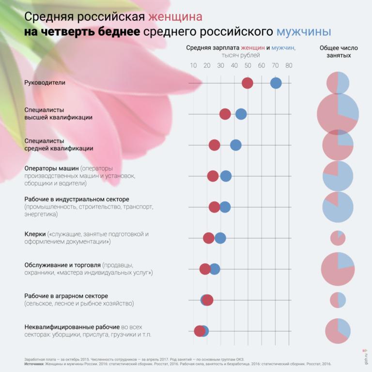 График: зарплаты мужчин и женщин по профессии