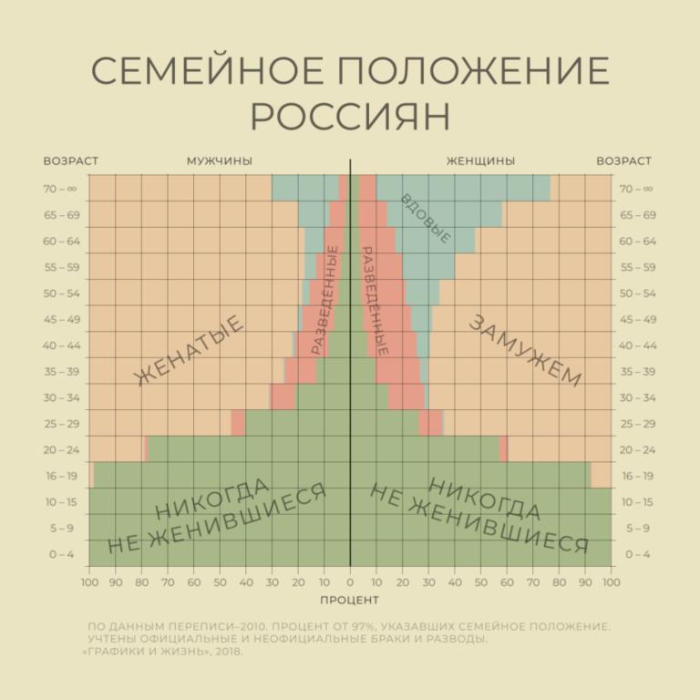 График: брачный статус россиян