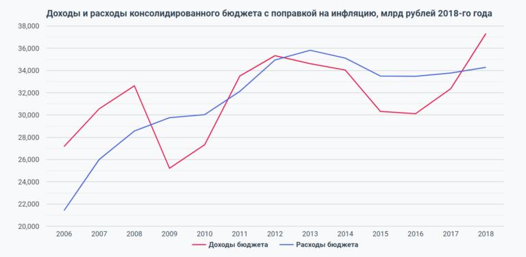 Бюджет России в постоянных ценах (2005–2018)
