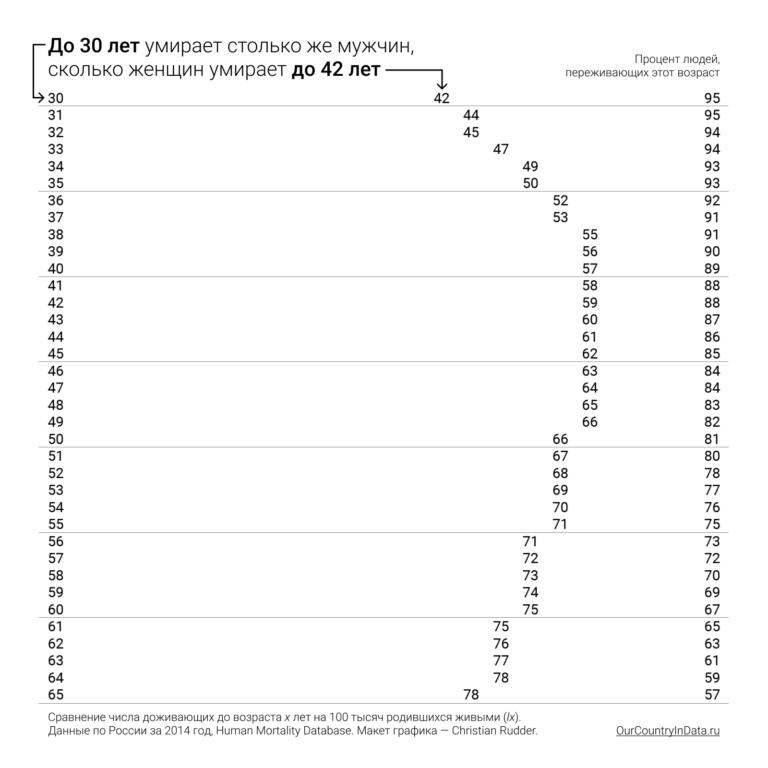 Разница смертности мужчин и женщин в России