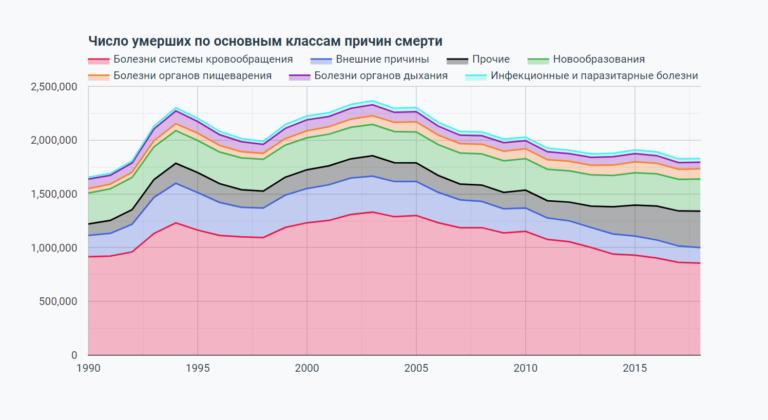 График: статистика причин смертности