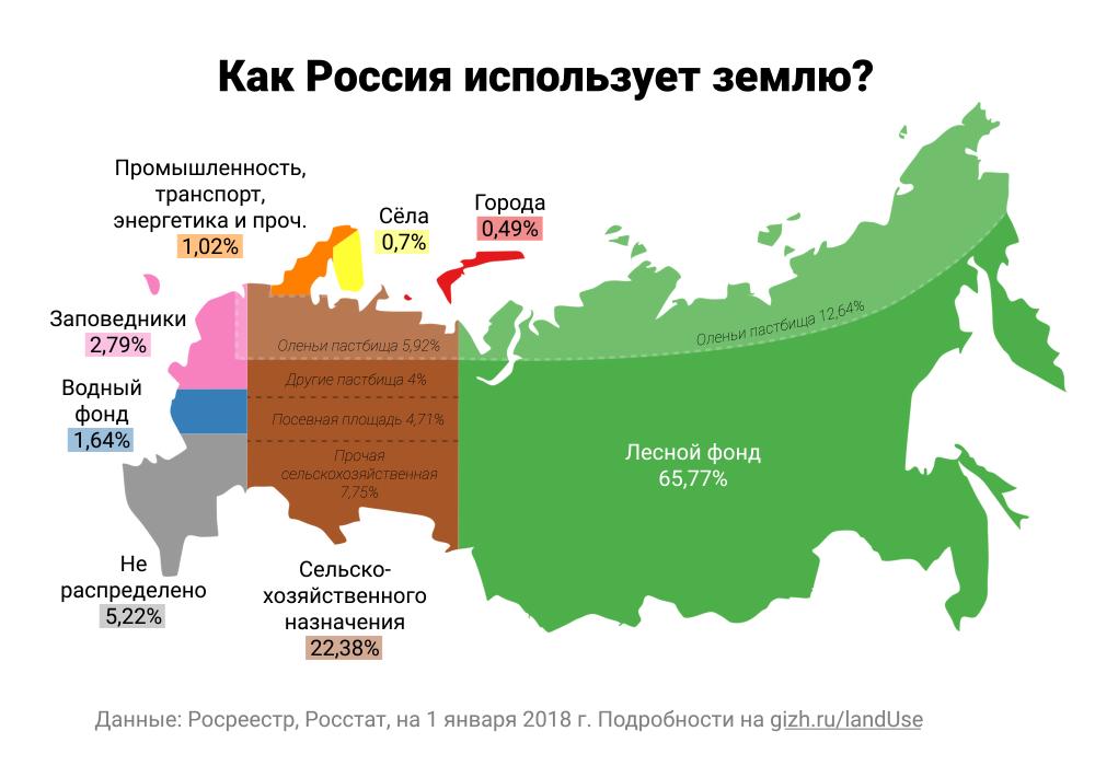 Статистика землепользования: земли по целевому назначению