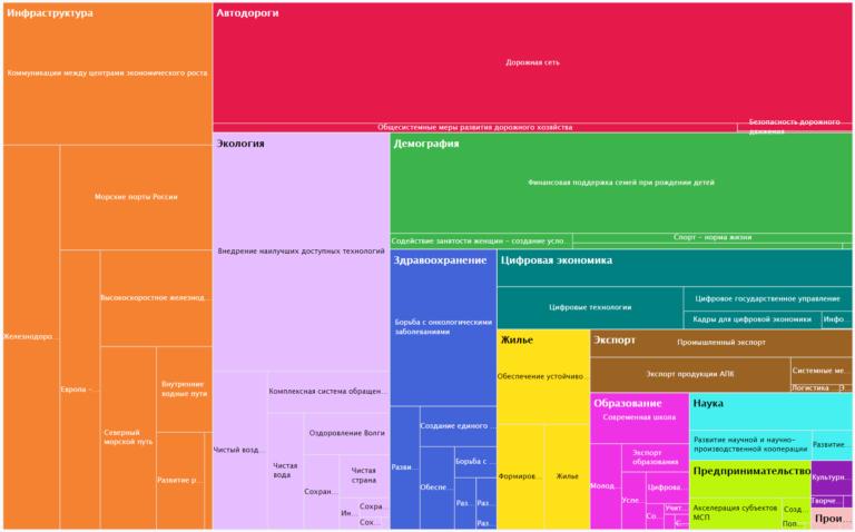 Бюджет и описание нацпроектов. Инфографика