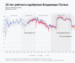 Рейтинг Путина. Инфографика
