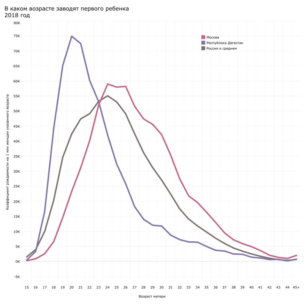 Коэффициенты рождаемости по регионам России