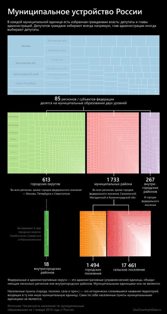 Схема административно-территориального деления России