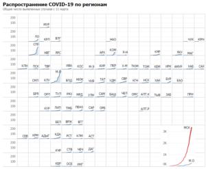 Динамика коронавируса по регионам России