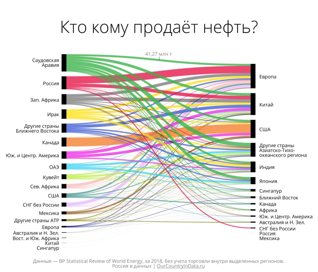 """Инфографика """"Кто кому продаёт нефть: статистика по странам"""""""