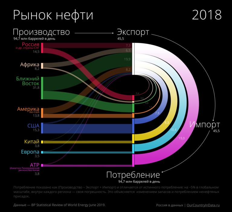 """Инфографика """"Рынок нефти: производство, экспорт, импорт и потребление по странам мира"""""""