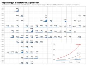 Плиточная карта: Статистика коронавируса по регионам