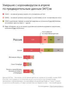 Статистика смертности от коронавируса и с коронавирусом (апрель)
